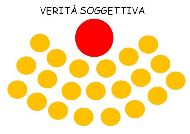 Verità_soggettiva